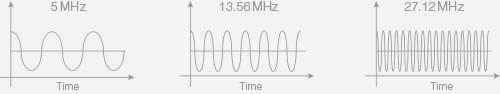 Förklaring på skillnaden mellan 27,12 MHz, 13,56 Mhz och 5 MHz